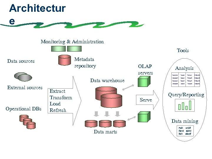 Architectur e Monitoring & Administration Tools Metadata repository Data sources OLAP servers Analysis Data