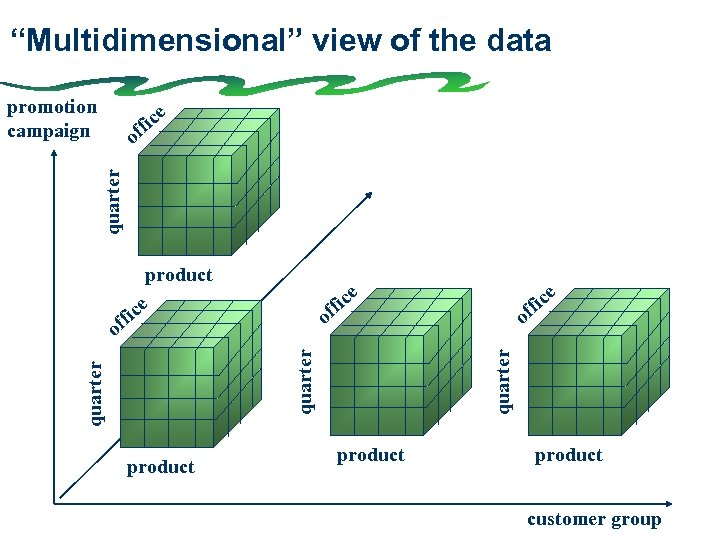 """""""Multidimensional"""" view of the data promotion campaign ice ff quarter o product ice ff"""