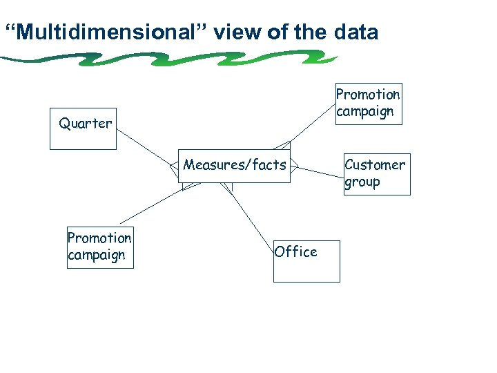 """""""Multidimensional"""" view of the data Promotion campaign Quarter Measures/facts Promotion campaign Office Customer group"""