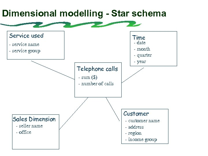 Dimensional modelling - Star schema Service used Time - date - month - quarter