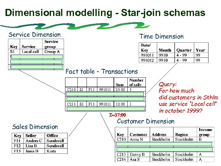 Dimensional modelling - Star-join schemas Service Dimension Time Dimension Fact table - Transactions C