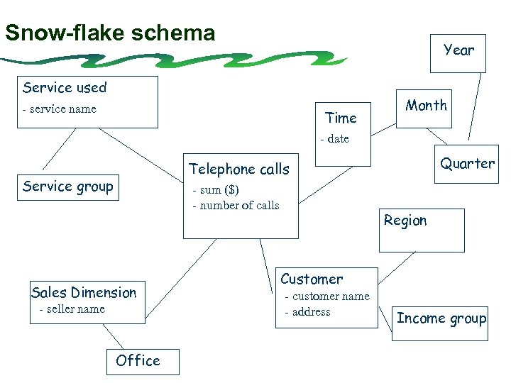Snow-flake schema Year Service used - service name Time Month - date Quarter Telephone