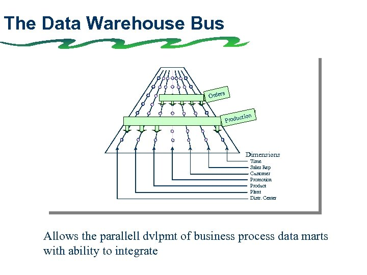 The Data Warehouse Bus s Order tion Produc Dimensions Time Sales Rep Customer Promotion