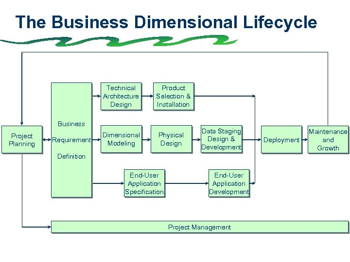 The Business Dimensional Lifecycle Technical Architecture Design Product Selection & Installation Business Project Planning