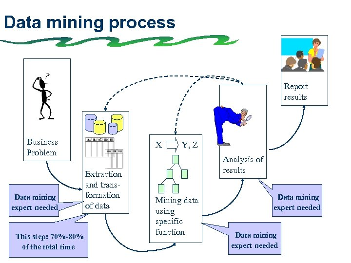 Data mining process Report results Business Problem Data mining expert needed This step: 70%-80%