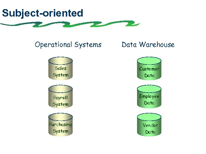Subject-oriented Operational Systems Data Warehouse Sales System Customer Data Payroll System Employee Data Purchasing