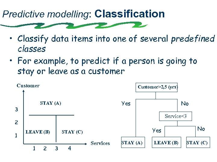 Predictive modelling: Classification • Classify data items into one of several predefined classes •