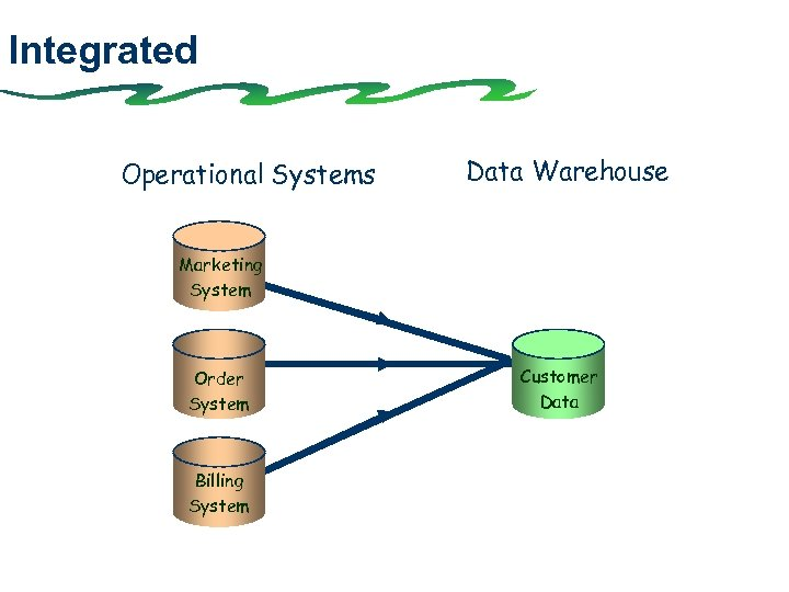 Integrated Operational Systems Data Warehouse Marketing System Order System Billing System Customer Data