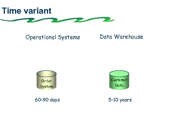 Time variant Operational Systems Data Warehouse Order System Customer Data 60 -90 days 5