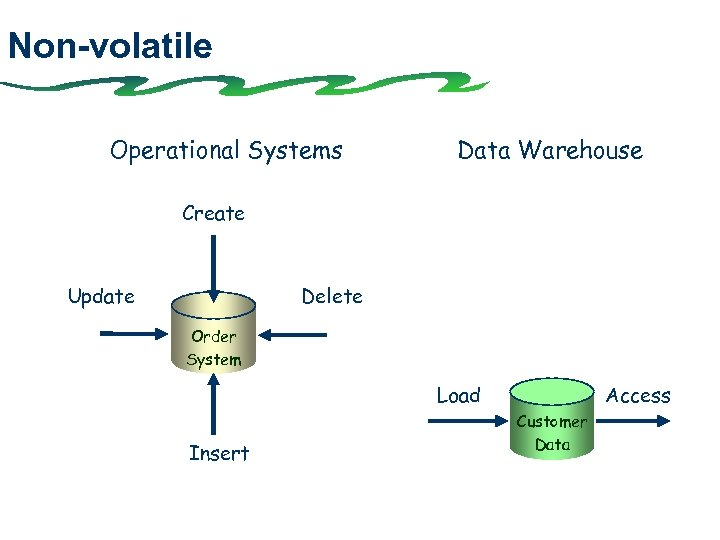 Non-volatile Operational Systems Data Warehouse Create Update Delete Order System Load Insert Access Customer