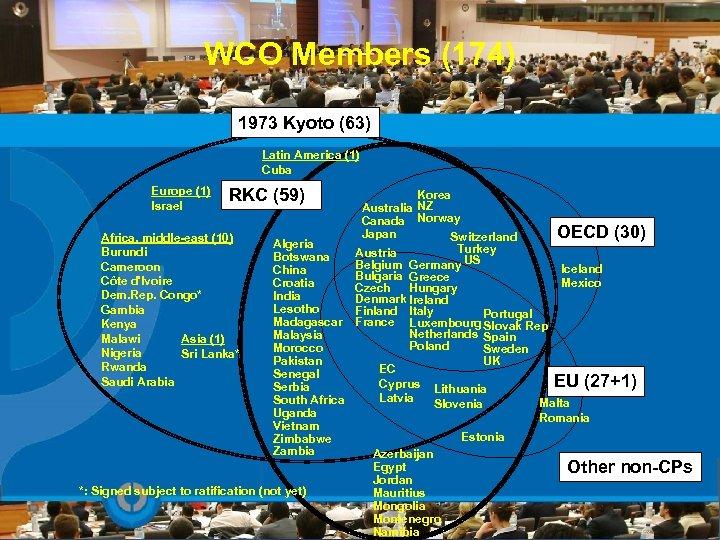 WCO Members (174) 1973 Kyoto (63) Latin America (1) Cuba Europe (1) Israel RKC