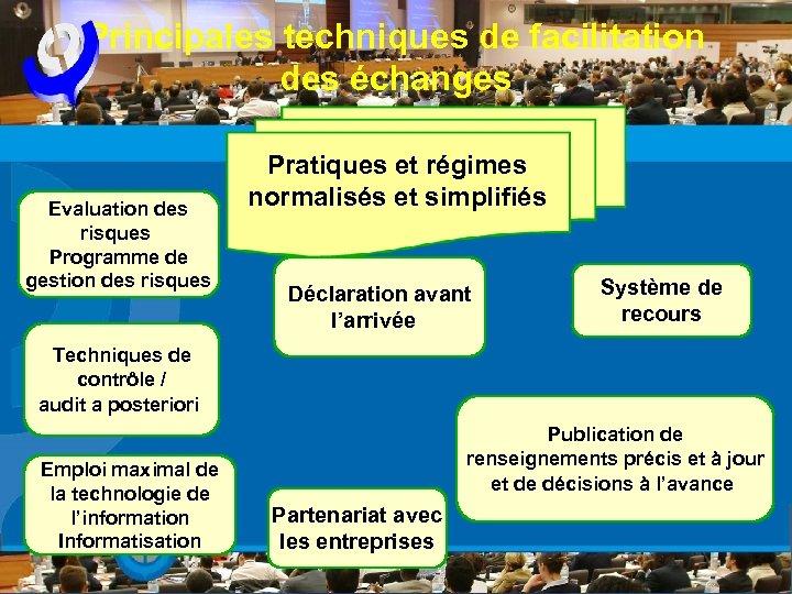 Principales techniques de facilitation des échanges Evaluation des risques Programme de gestion des risques