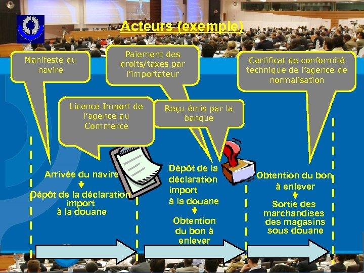 Acteurs (exemple) Manifeste du navire Paiement des droits/taxes par l'importateur Licence Import de l'agence