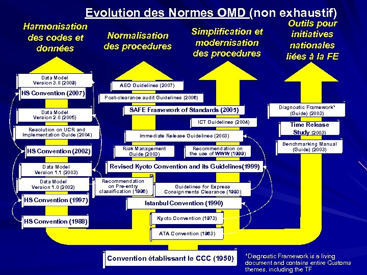 Evolution des Normes OMD (non exhaustif) Harmonisation des codes et données Data Model Version