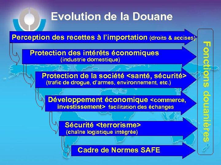 Evolution de la Douane Protection des intérêts économiques (industrie domestique) Protection de la société