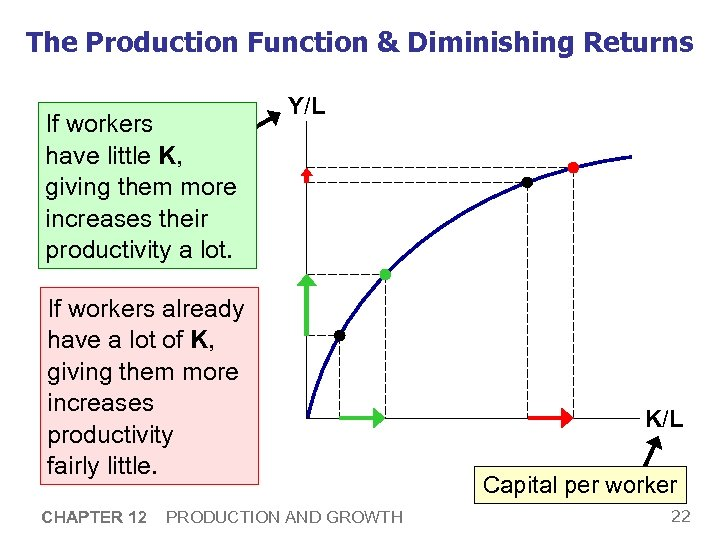 The Production Function & Diminishing Returns If workers per Output have little K, worker