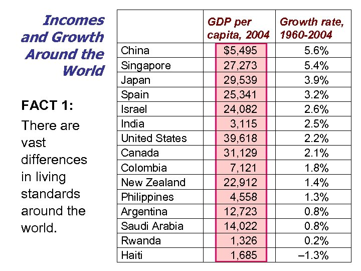 Incomes and Growth Around the World FACT 1: There are vast differences in living