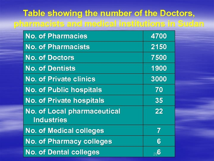 Table showing the number of the Doctors, pharmacists and medical institutions in Sudan No.