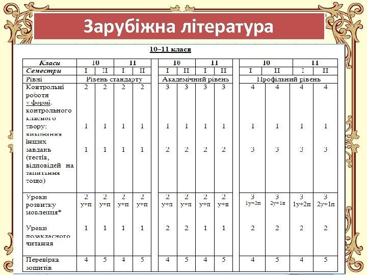 Зарубіжна література Fokina. Lida. 75@mail. ru