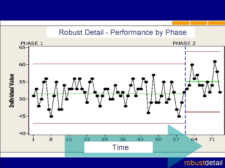 Robust Detail - Performance by Phase Time robustdetail