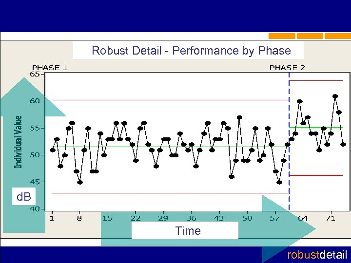 Robust Detail - Performance by Phase d. B Time robustdetail