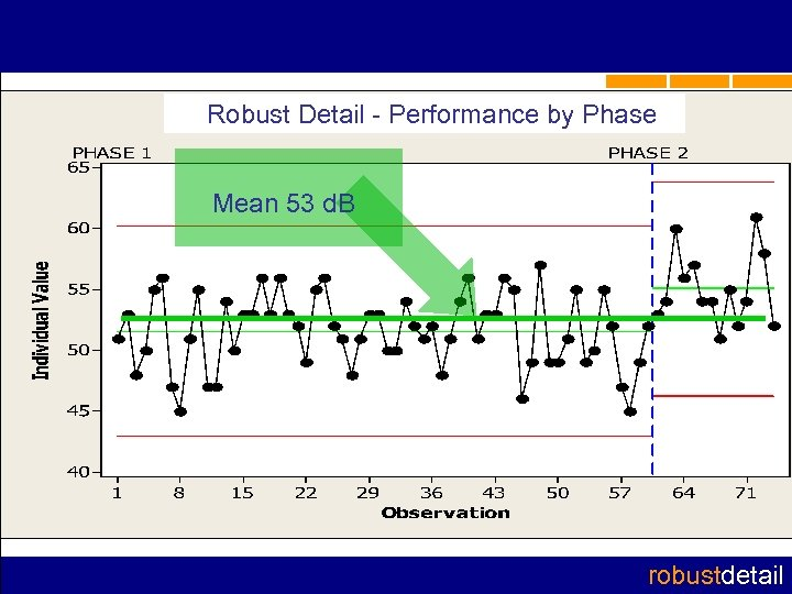 Robust Detail - Performance by Phase Mean 53 d. B robustdetail