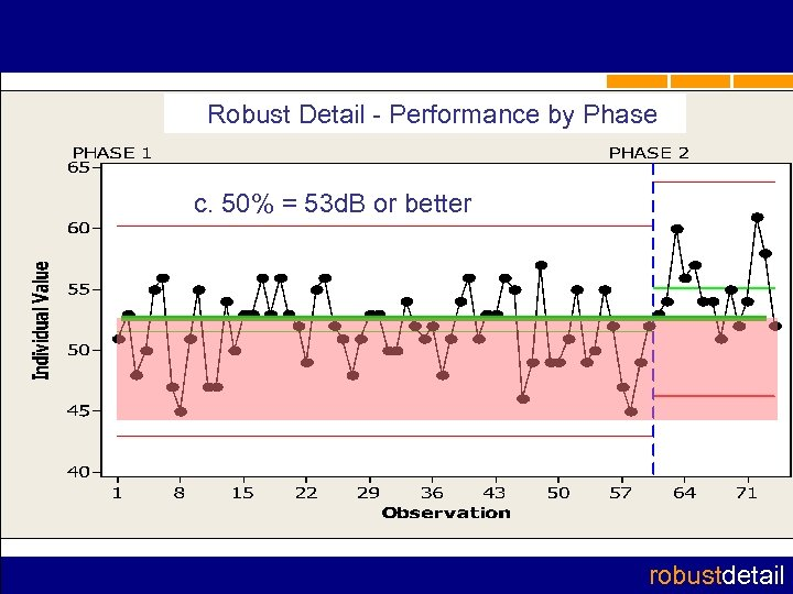 Robust Detail - Performance by Phase c. 50% = 53 d. B or better