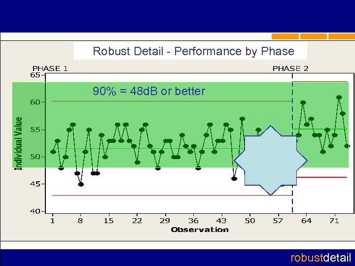 Robust Detail - Performance by Phase 90% = 48 d. B or better robustdetail