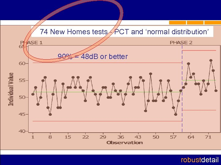 74 New Homes tests - PCT and 'normal distribution' 90% = 48 d. B