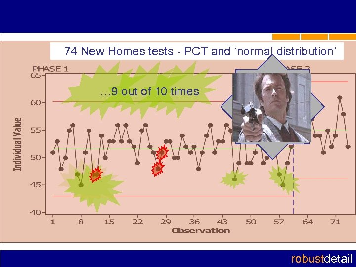 74 New Homes tests - PCT and 'normal distribution' … 9 out of 10