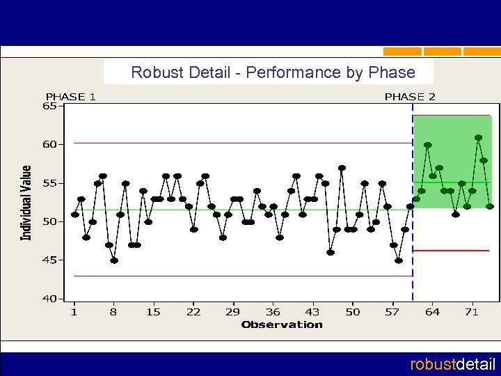 Robust Detail - Performance by Phase robustdetail