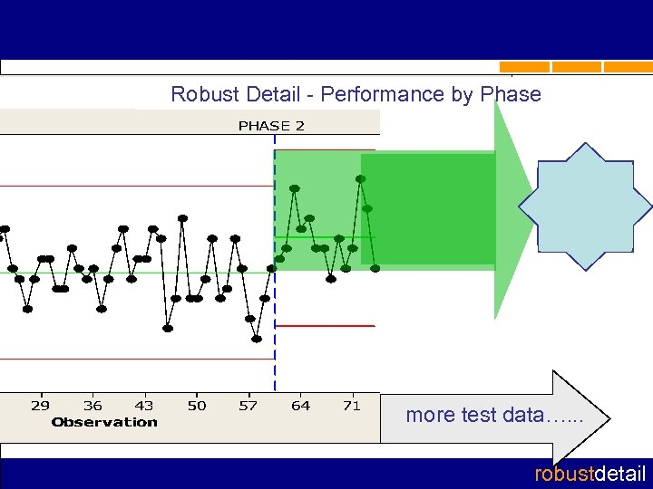 Robust Detail - Performance by Phase more test data…. . . robustdetail
