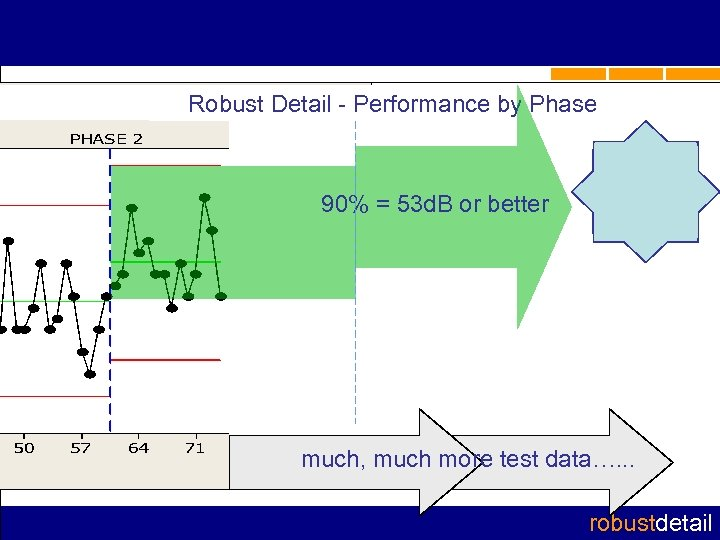 Robust Detail - Performance by Phase 90% = 53 d. B or better much,