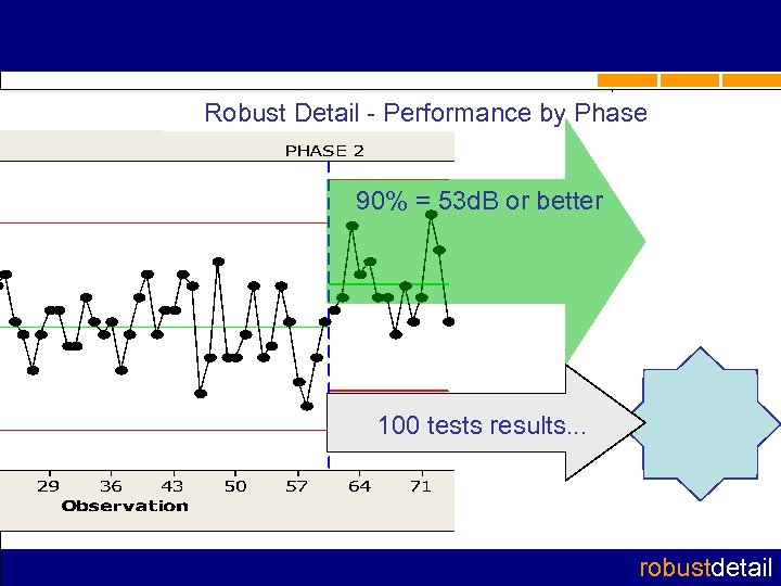 Robust Detail - Performance by Phase 90% = 53 d. B or better 100