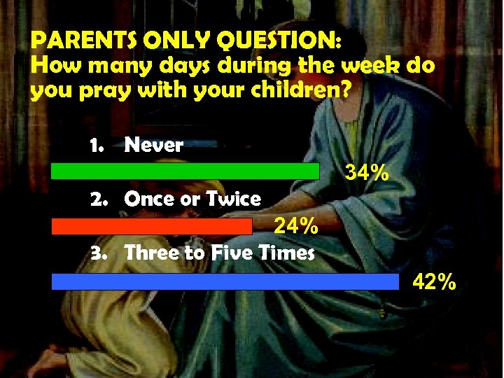 PARENTS ONLY QUESTION: How many days during the week do you pray with your