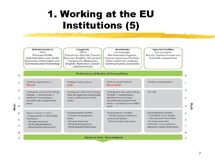 1. Working at the EU Institutions (5) 7