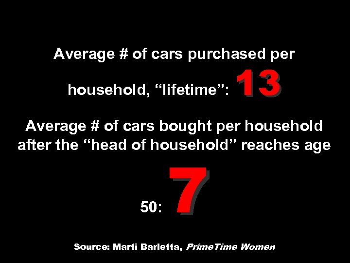 """Average # of cars purchased per household, """"lifetime"""": 13 Average # of cars bought"""