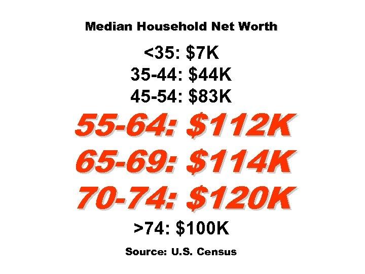 Median Household Net Worth <35: $7 K 35 -44: $44 K 45 -54: $83