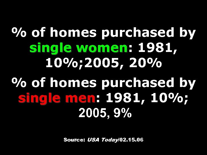 % of homes purchased by single women: 1981, women 10%; 2005, 20% % of