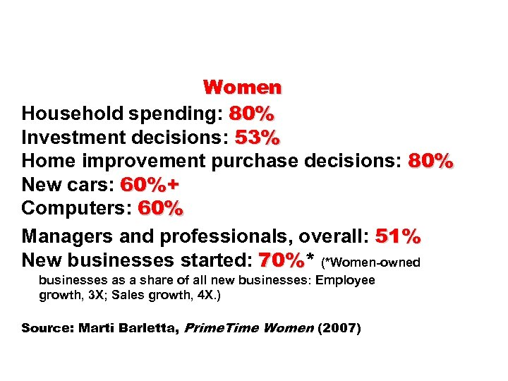 Women Household spending: 80% Investment decisions: 53% Home improvement purchase decisions: 80% New cars: