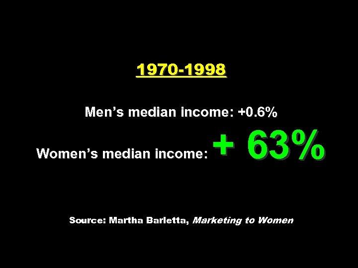 1970 -1998 Men's median income: +0. 6% Women's median income: + 63% Source: Martha
