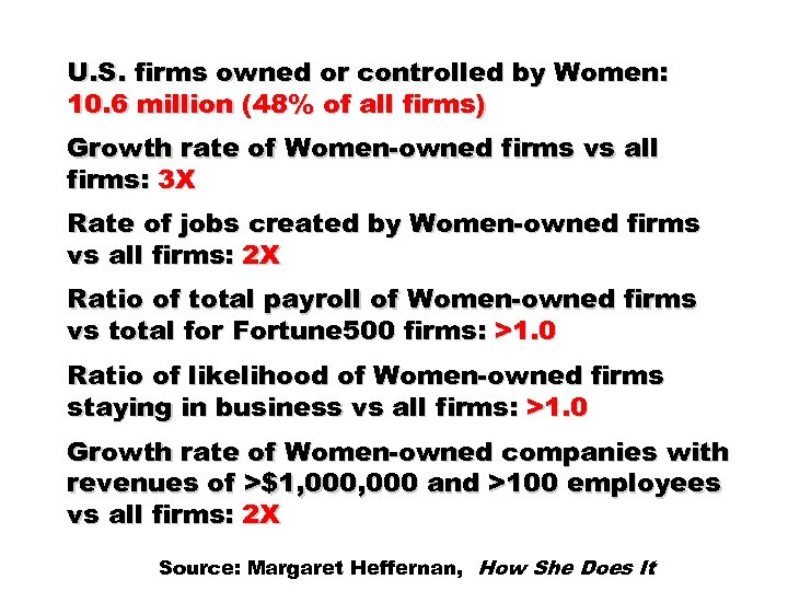 U. S. firms owned or controlled by Women: 10. 6 million (48% of all