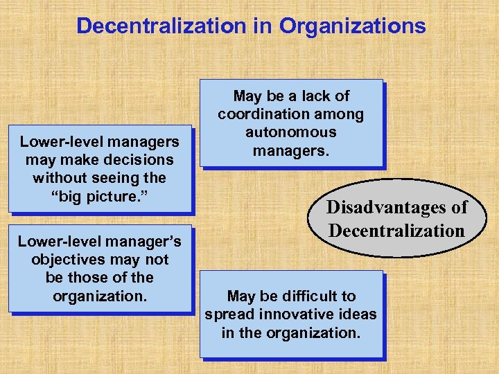 "Decentralization in Organizations Lower-level managers may make decisions without seeing the ""big picture. """