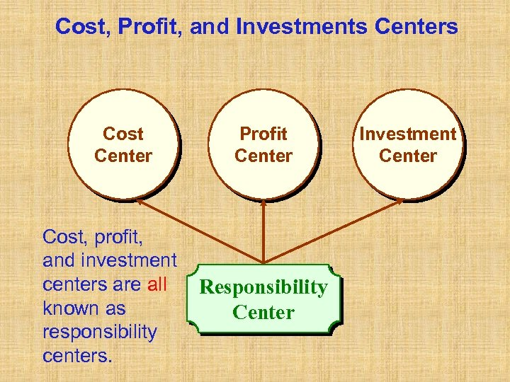 Cost, Profit, and Investments Centers Cost Center Cost, profit, and investment centers are all