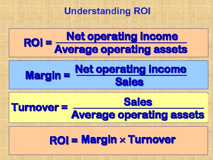 Understanding ROI Net operating income ROI = Average operating assets Net operating income Margin