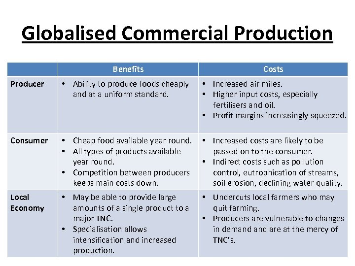 Globalised Commercial Production Benefits Costs Producer • Ability to produce foods cheaply and at
