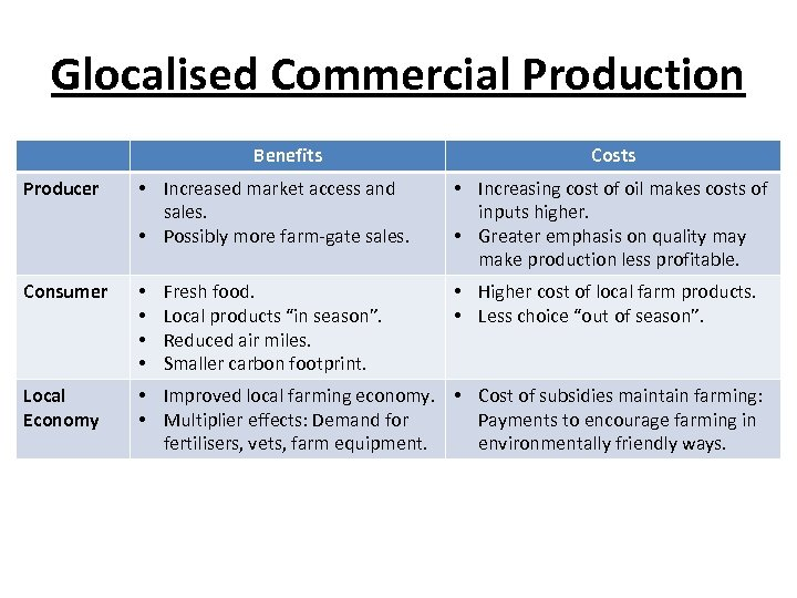 Glocalised Commercial Production Benefits Costs Producer • Increased market access and sales. • Possibly