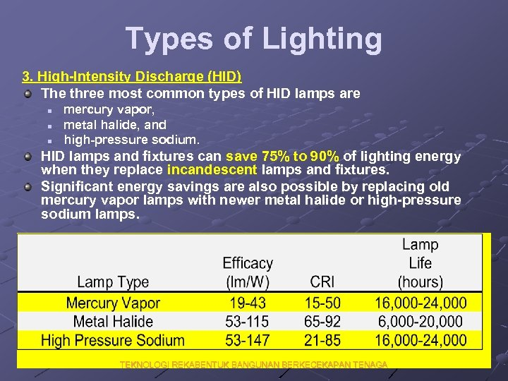 Types of Lighting 3. High-Intensity Discharge (HID) The three most common types of HID