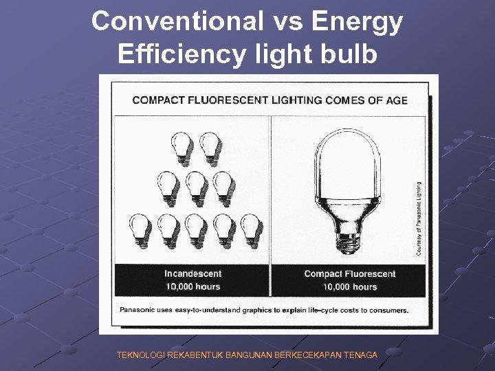 Conventional vs Energy Efficiency light bulb TEKNOLOGI REKABENTUK BANGUNAN BERKECEKAPAN TENAGA