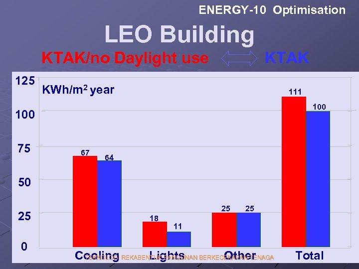 ENERGY-10 Optimisation LEO Building KTAK/no Daylight use 125 KTAK KWh/m 2 year 111 100